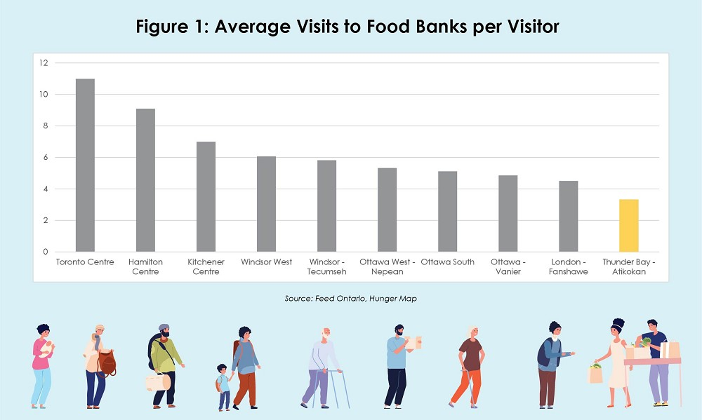 walley_food_bank_figure1
