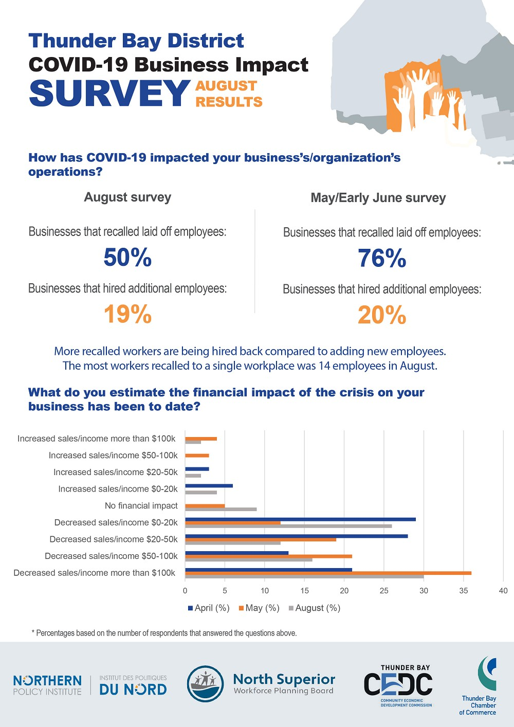 covid-infographic-august