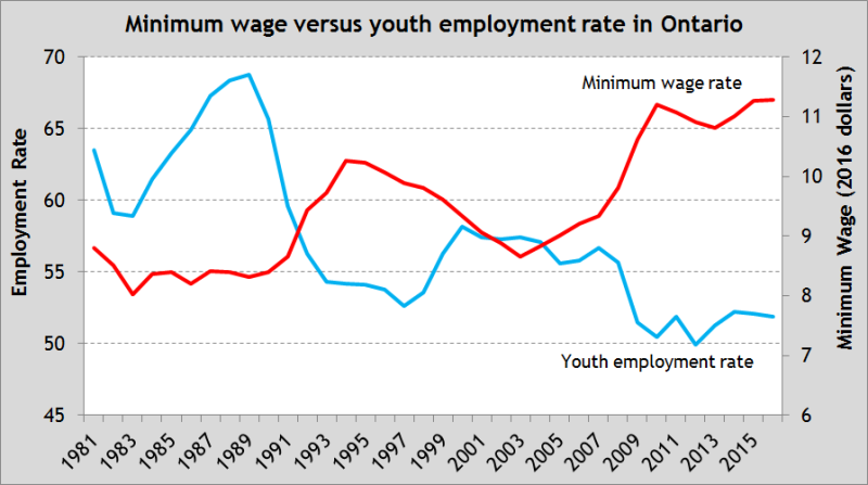 graph: minimum wage versus youth employment in Ontario