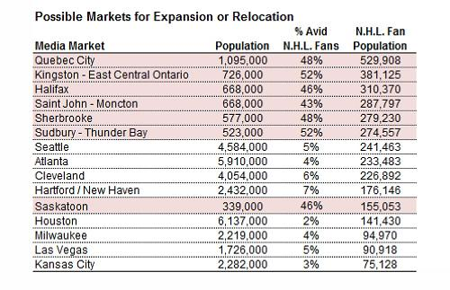 possible markets for expansion or relocation
