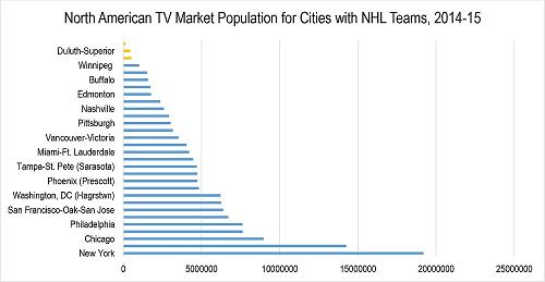 TV market population for cities with NHL teams
